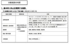 愛知県による新たな休業等の協力要請について